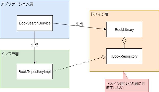 DIによるRepositoryパターン.png