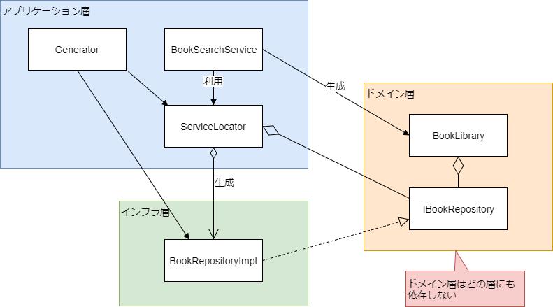 ServiceLocatorによるRepositoryパターン (1).png