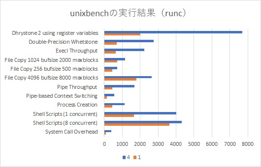 unix-runc.png
