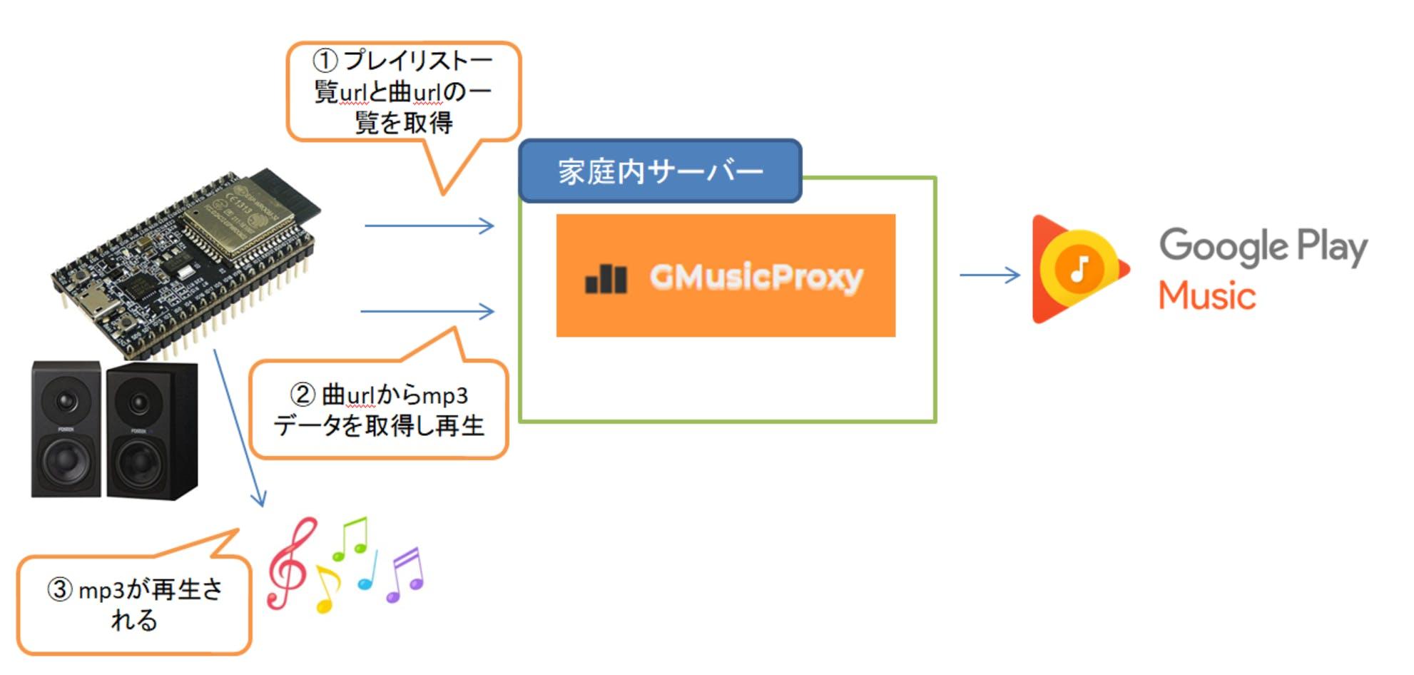 ESP32でGoogle Play Musicを再生する - Qiita