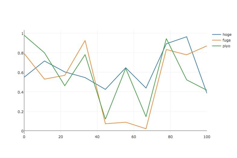 Jupyter-notebook の作図ライブラリ比較 - Qiita