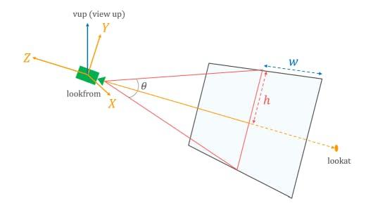 tuto-raytracing-camera-lookat.png