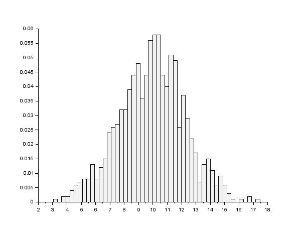 tuto-probability-normal-random-uniform.png