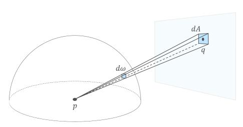 tuto-raytracing-solidangle-relationship.png