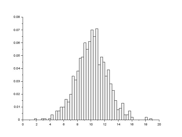 tuto-probability-normal-random-uniform-opt.png