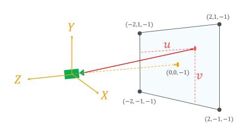 tuto-raytracing-camera.png