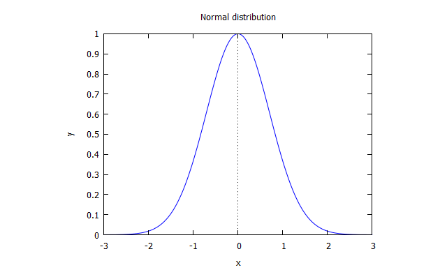 tuto-probability-normal-distribution.png