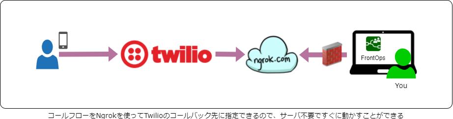 qiita-twilio-callflow-design.png
