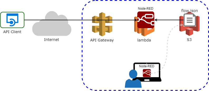 node-red-on-lambda-with-api-gw-overview.png