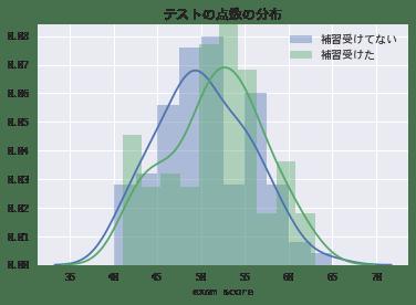 distributions