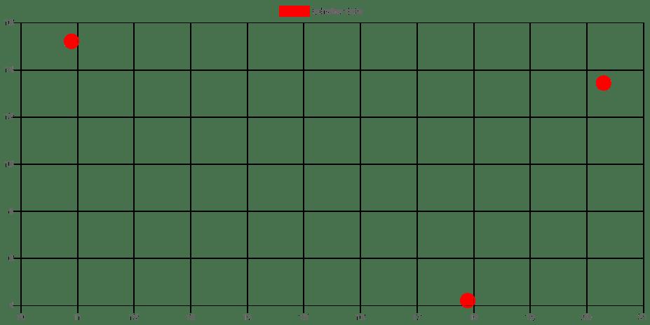 Chart jsで散布図を作る - Qiita