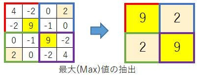 20.Pooling02_MaxPool.JPG