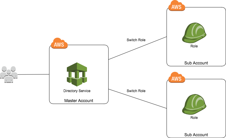 AWS_DirectoryService.png