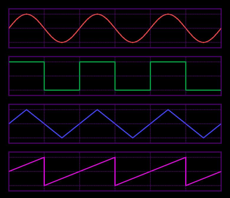 780px-Waveforms.svg.png