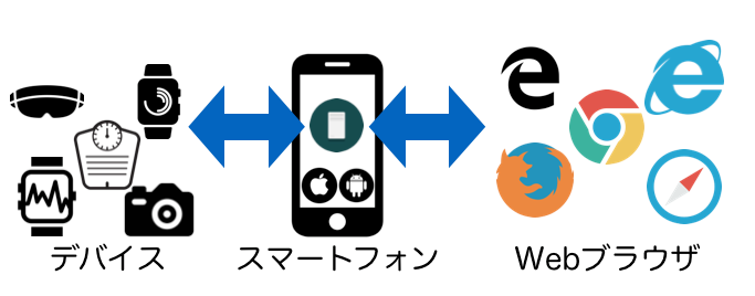 deviceconnect-webapi.png