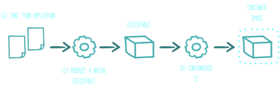 containerization-process.png