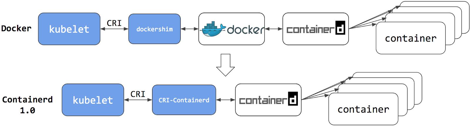 cri-containerd.png