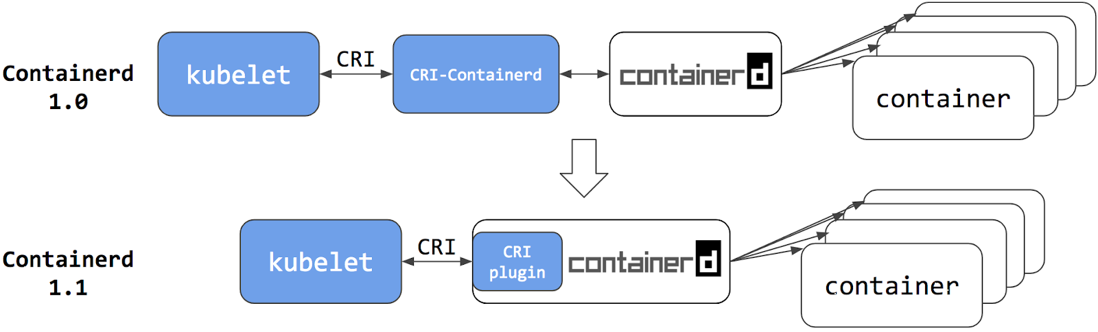 containerd.png