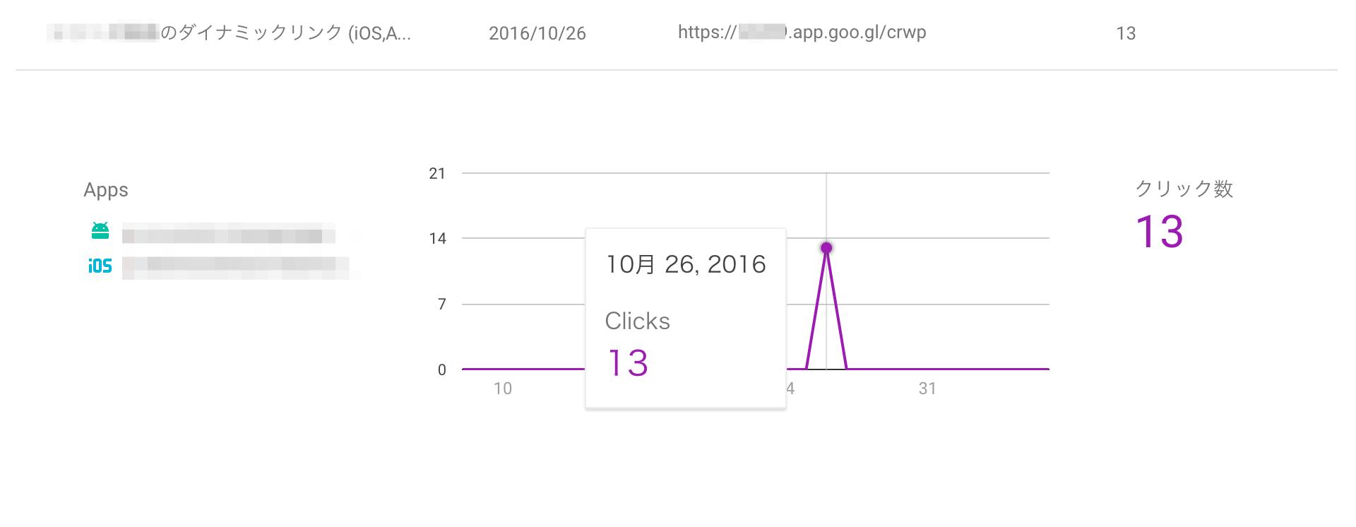 dynamic linksの集計.png