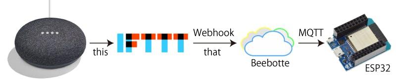Google Home + IFTTT + Beebotte(MQTT Broker) + ESP32でLチカしてみた