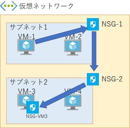 Azure Network Security Group(NSG)についておさらい - Qiita