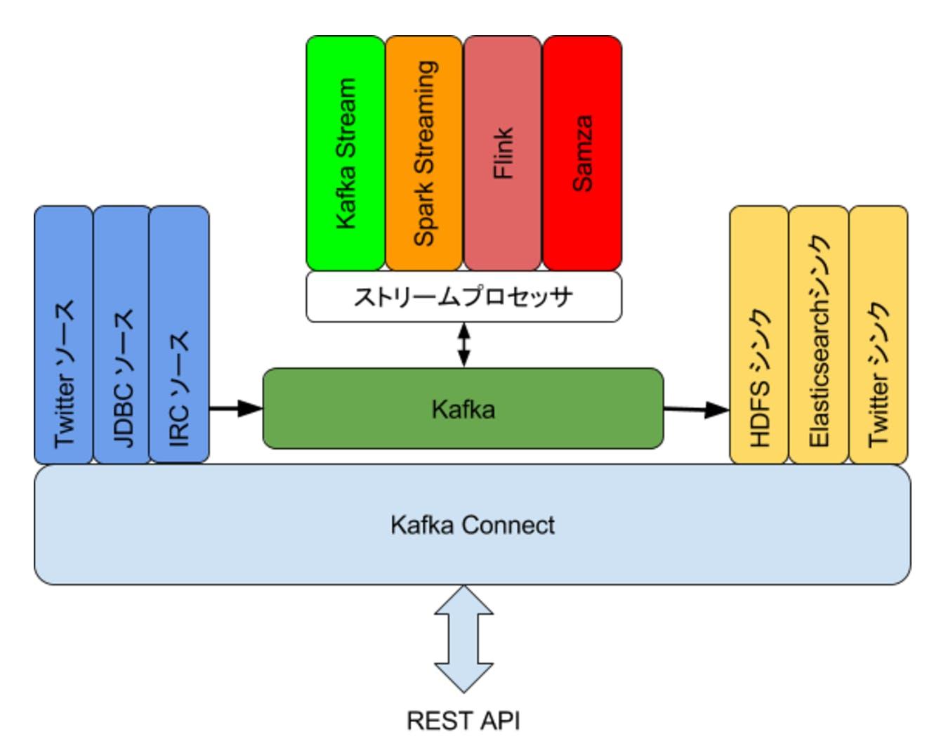 Data Integration as Service: Kafka-Connectの紹介と実験 - Qiita