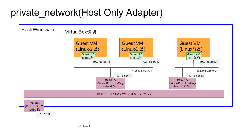 VagrantNetworking3_private_network.png