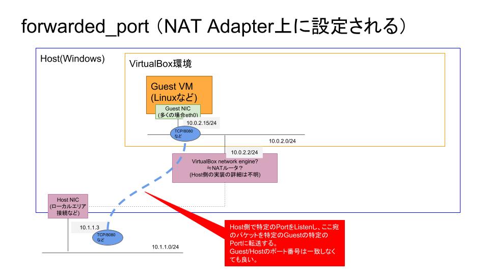 VagrantNetworking2_forwarded_port.png