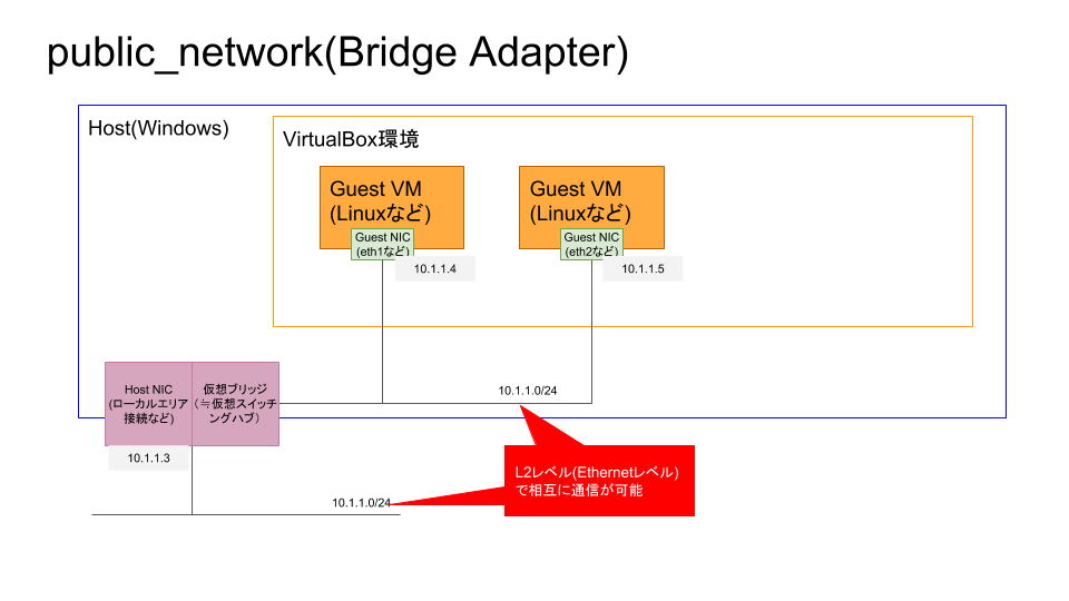 VagrantNetworking4_public_network.png