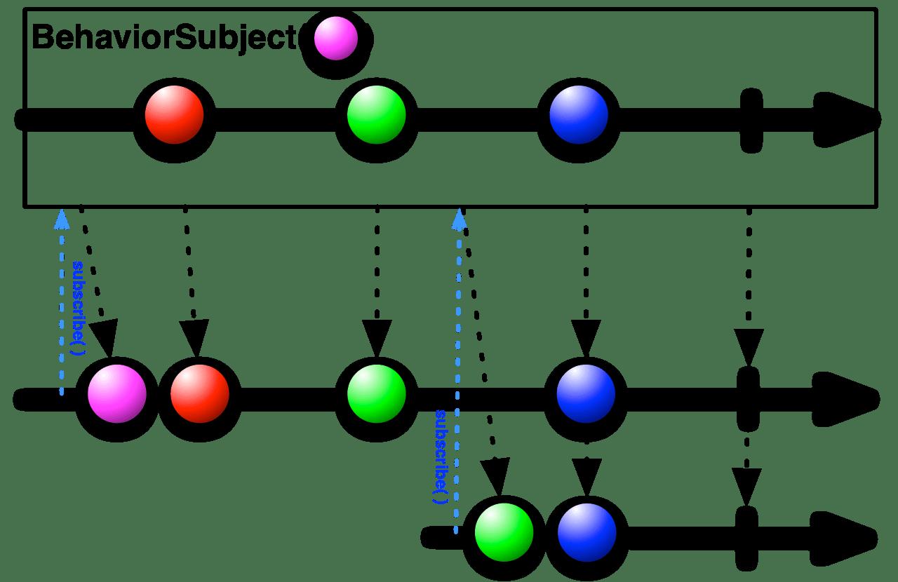 S.BehaviorSubject.png
