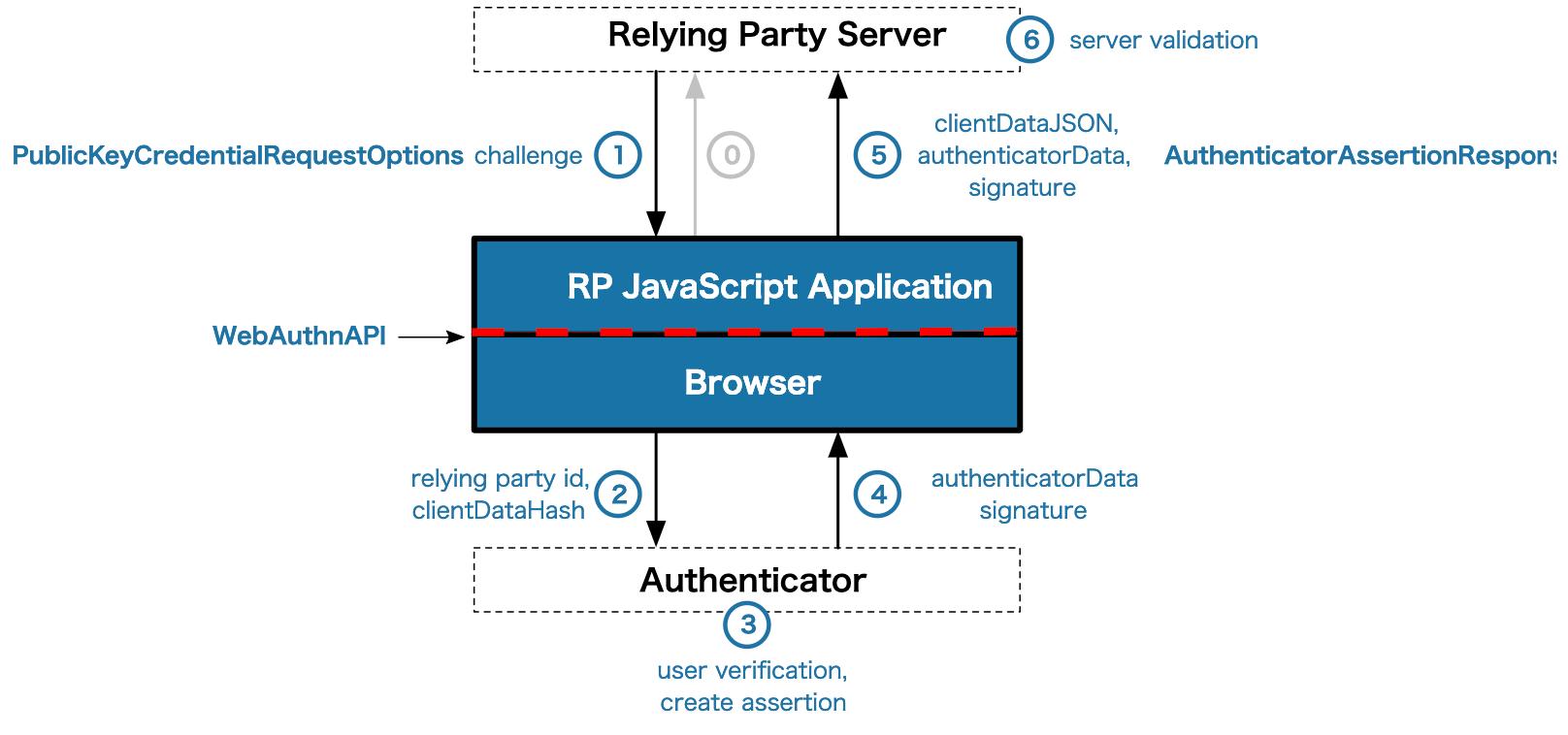 WebAuthn認証のフロー