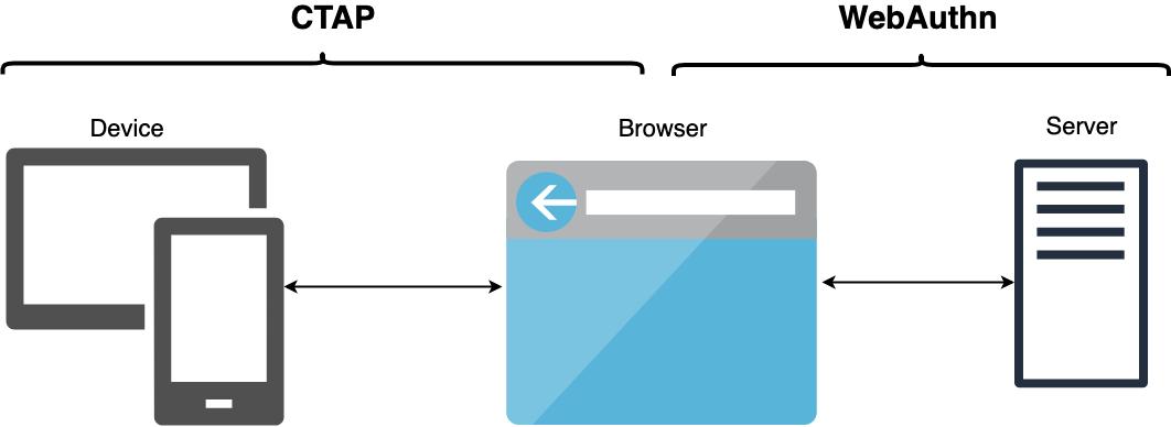 FIDOの図の流れと、仕様の関連