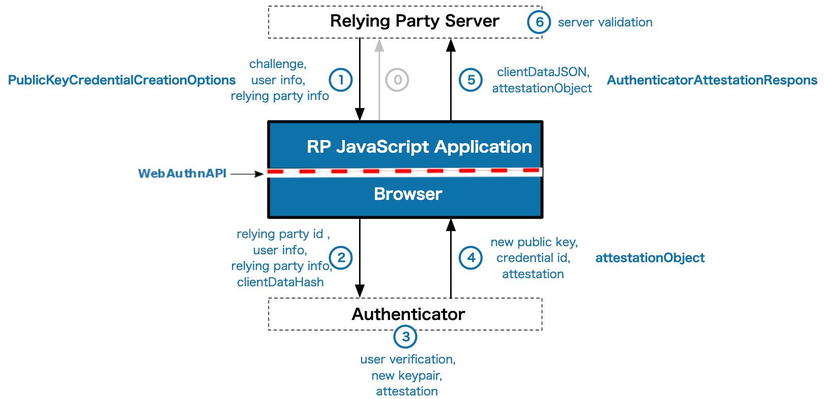 WebAuthn登録のフロー
