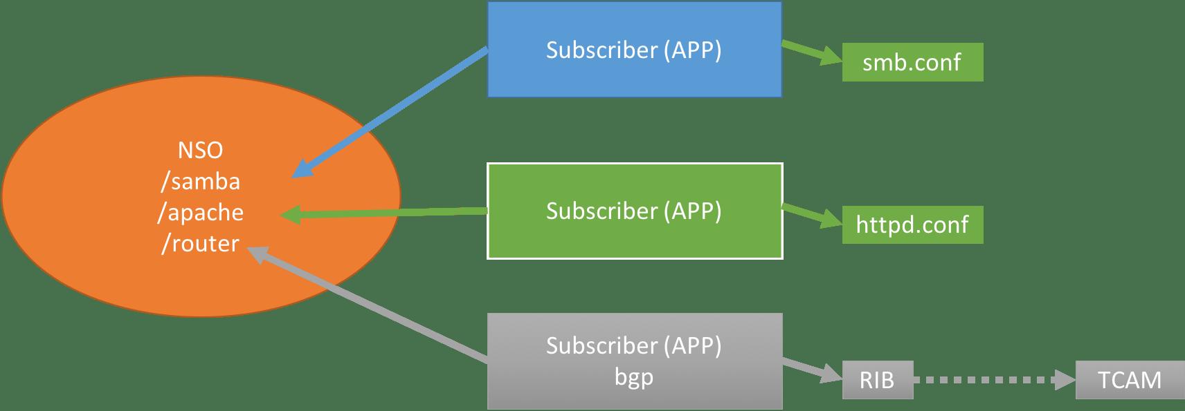 CDB_subscriber.png