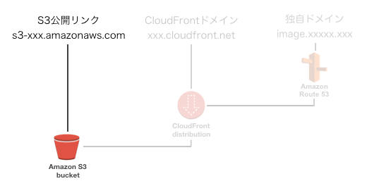 cloudfront_s3_001.png