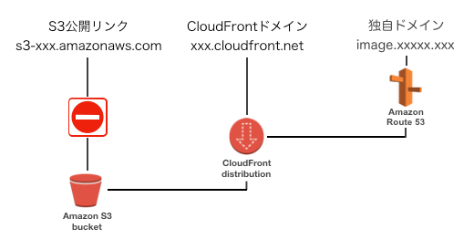 cloudfront_s3_004.png