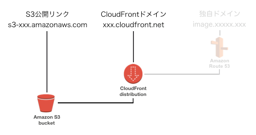 cloudfront_s3_002.png