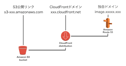 cloudfront_s3_003.png