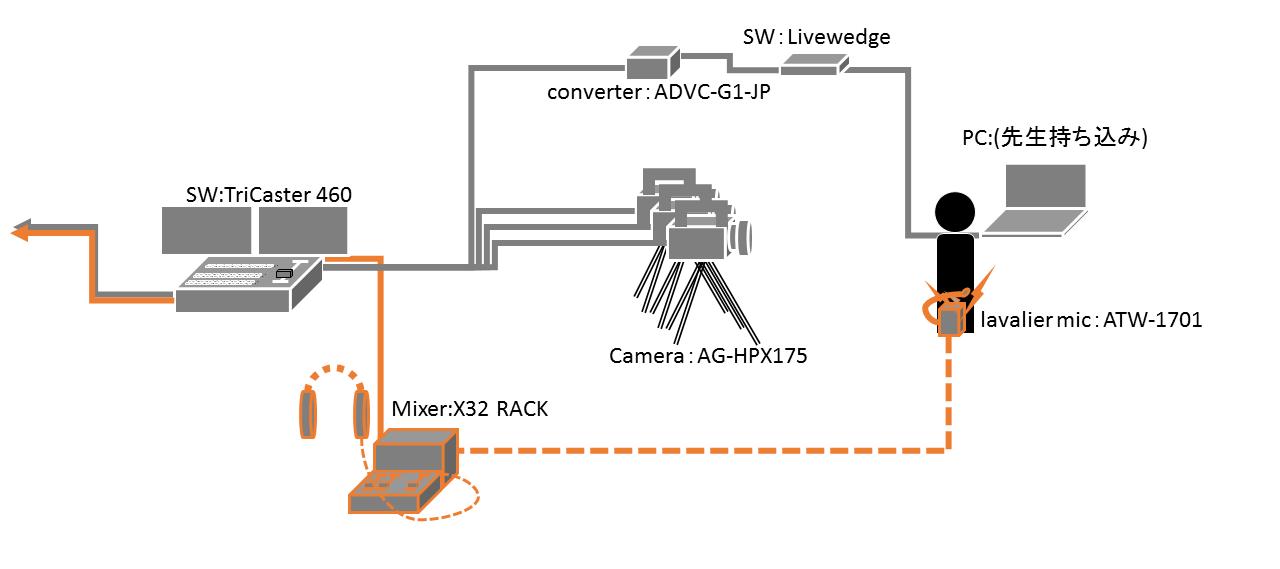 配信システム.png