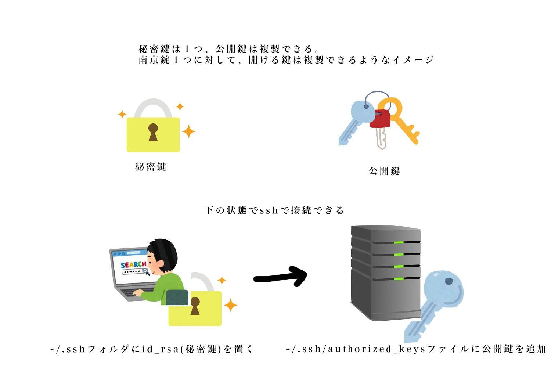 SSH認証.jpg
