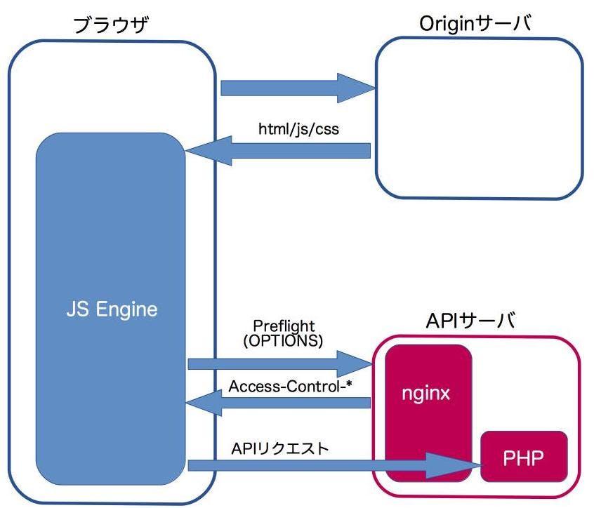 APIサーバを立てるためのCORS設定決定版 - Qiita