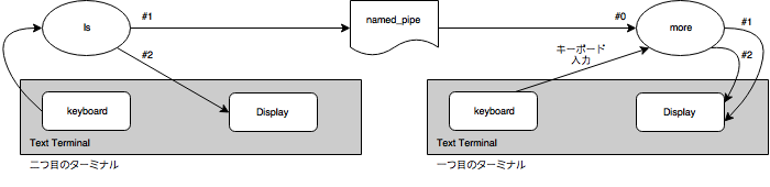 linux-pipe-named-pipe.png