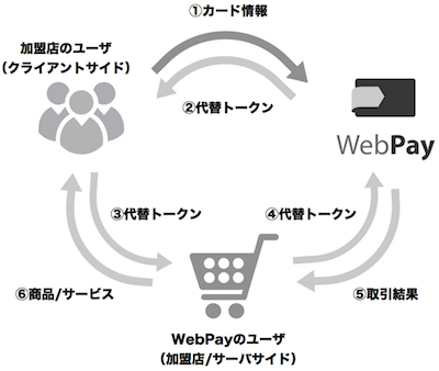 payments_with_token.png