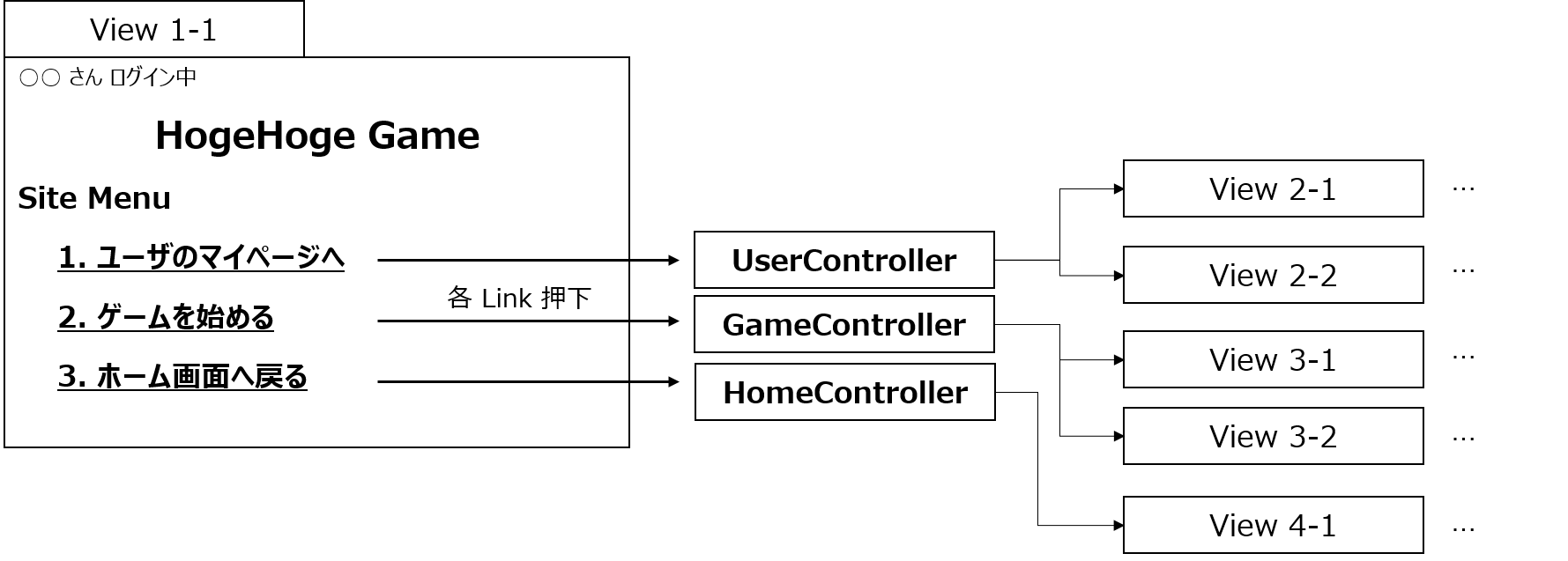 ControllerとView.png