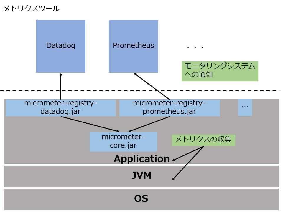Micrometer Spring Boot アプリケーションのモニタリング - Qiita