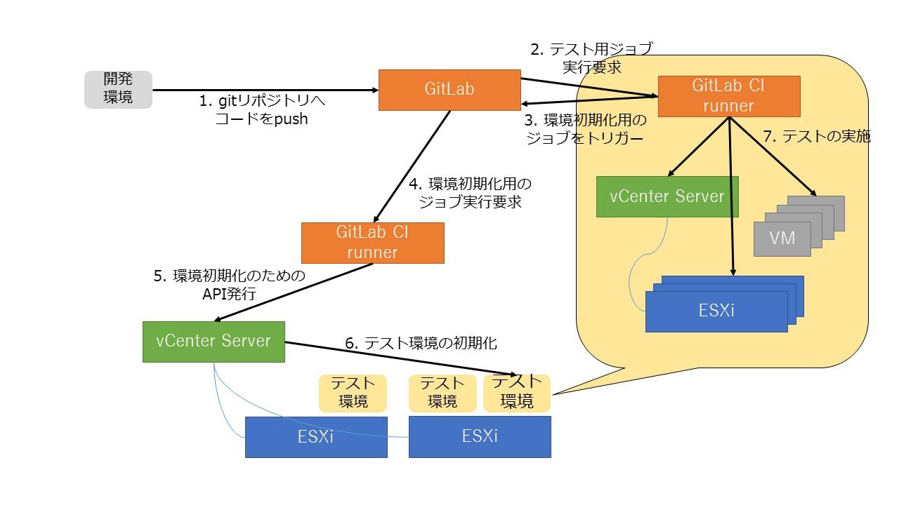 GitLab_CI連携