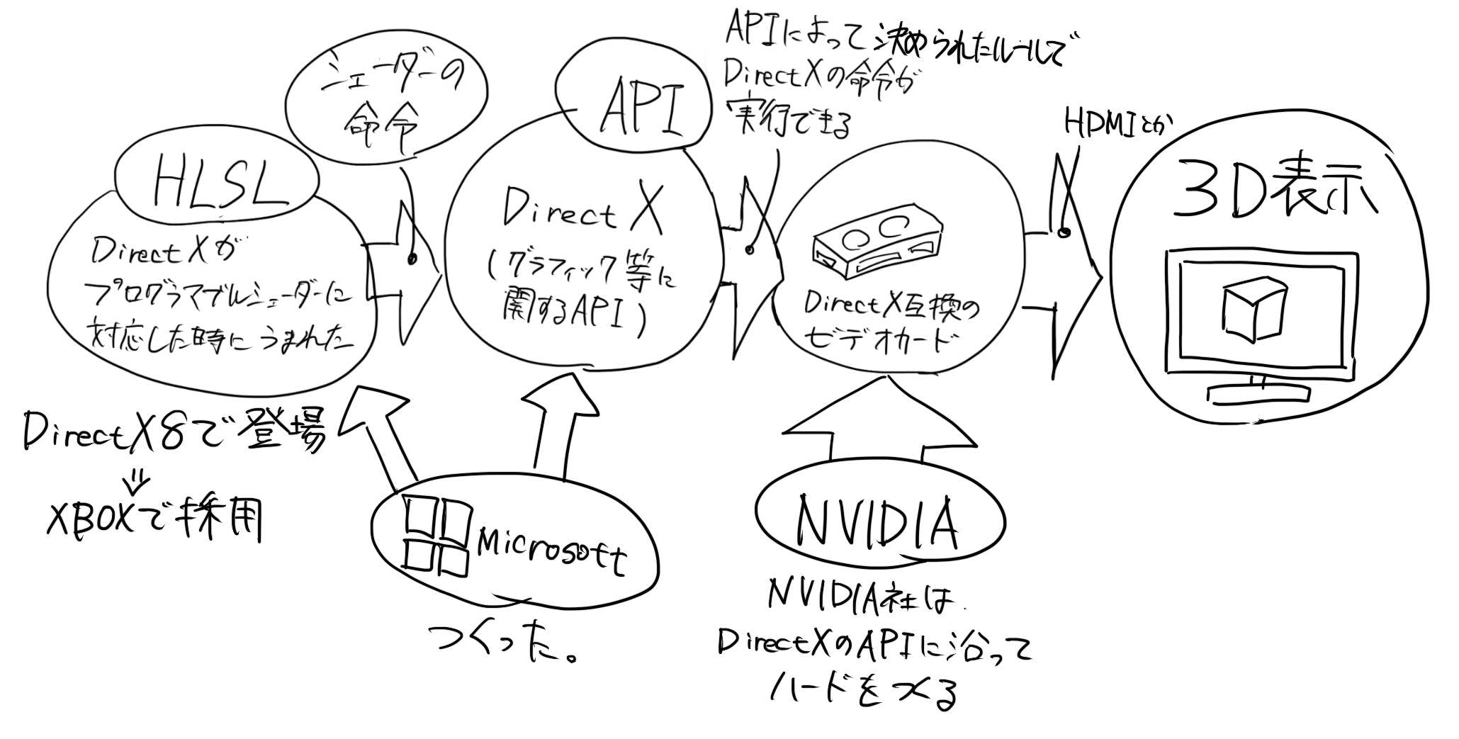 HLSL相関図.jpg