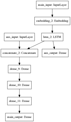 example_multi_input_and_multi_output.png