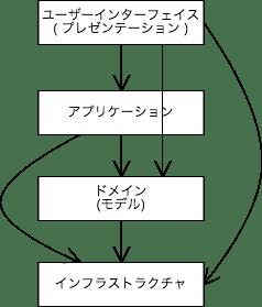 レイヤ化アーキテクチャ.png