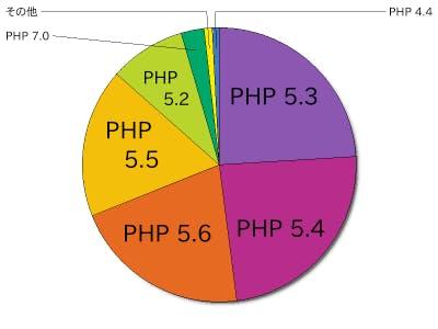 PHPバージョンのシェア